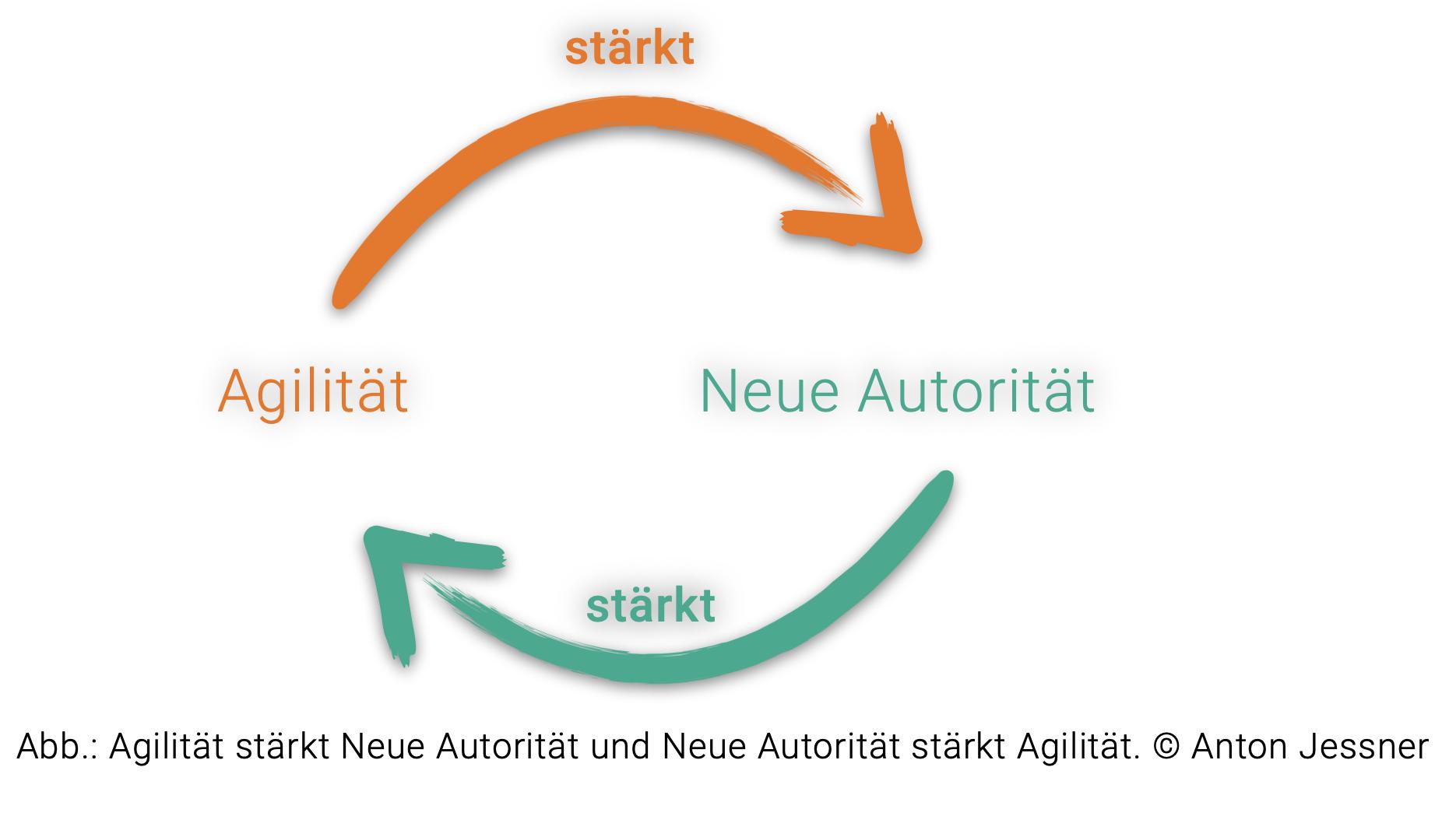 Agilität stärkt Neue Autorität und Neue Autorität stärkt Agilität. © Anton Jessner
