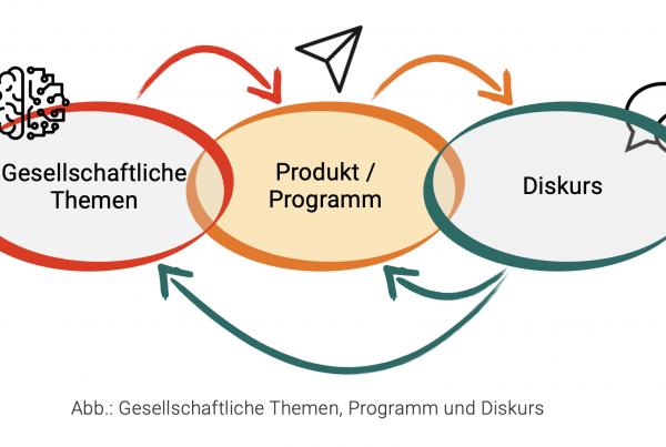 Führungsaufgabe: Permanente Produktausrichtung an gesellschaftlichen Rahmenbedingungen