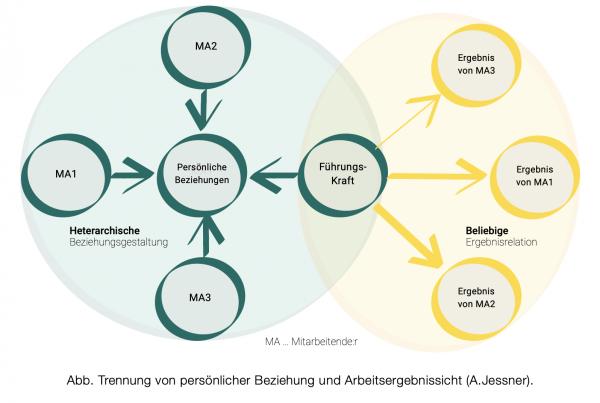 Trennung von persönlicher Beziehung und Arbeitsergebnissicht (A.Jessner)